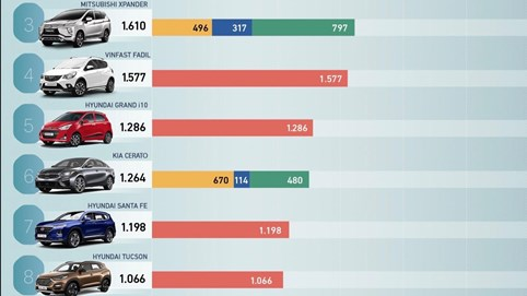 Toyota Vios vươn lên ngoạn mục, Vinfast Fadil vẫn vững vàng trong top 10
