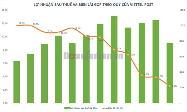 Viettel Post (VTP) phát hành hơn 20 triệu cổ phiếu trả cổ tức - Ảnh 1