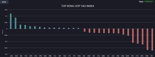 Chứng khoán 16/6: Một loạt Bluechips chìm trong sắc đỏ, VN-Index mất gần 11 điểm - Ảnh 1