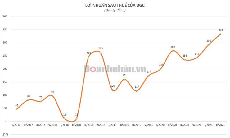 Lợi nhuận 6 tháng đầu năm của Hóa chất Đức Giang (DGC) tăng 33% so với cùng kỳ, đạt 625 tỷ đồng - Ảnh 1