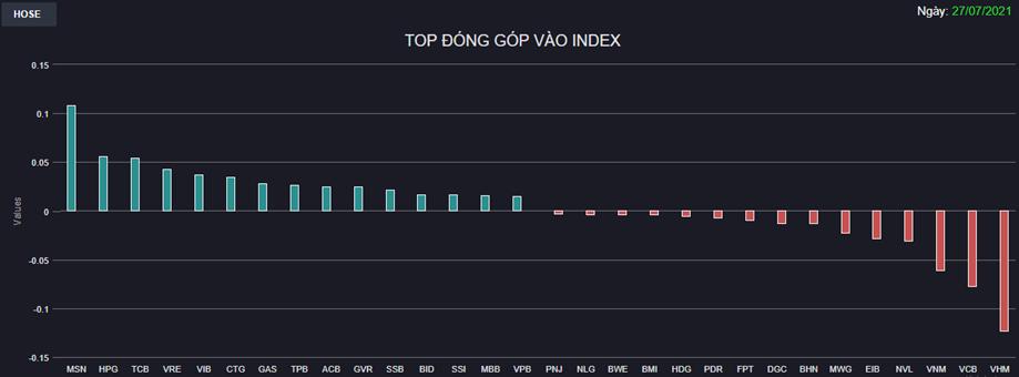 Chứng khoán 27/7: Lực cầu suy yếu về cuối phiên, VN-Index chỉ còn tăng 4 điểm - Ảnh 1