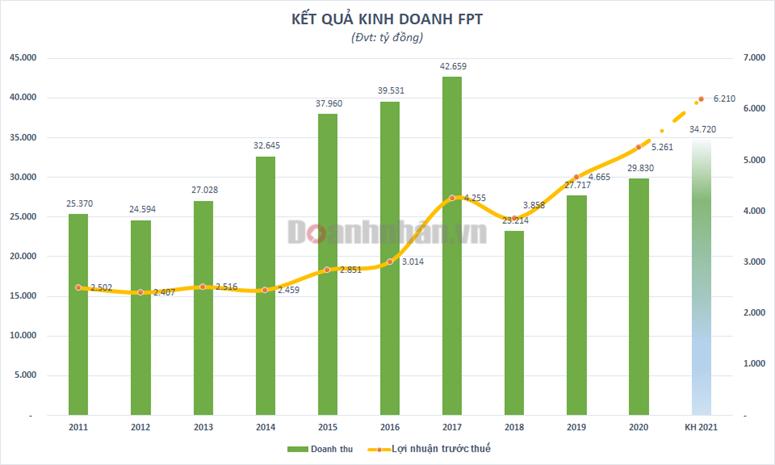 Lợi nhuận trước thuế 6 tháng tăng trưởng 21%, FPT nắm giữ tiền và tiền gửi lên hơn 20.000 tỷ đồng - Ảnh 2
