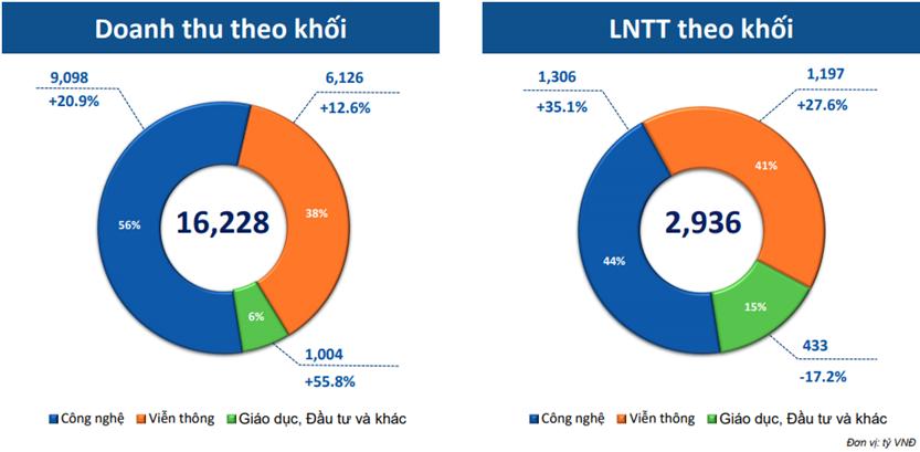 Lợi nhuận trước thuế 6 tháng tăng trưởng 21%, FPT nắm giữ tiền và tiền gửi lên hơn 20.000 tỷ đồng - Ảnh 1