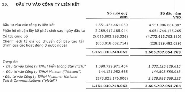 Viettel Global doanh thu 6 tháng đạt 9.887 tỷ đồng, tăng 15% so với cùng kỳ - Ảnh 1