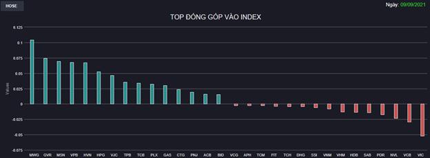 Chứng khoán 9/9: Hàng không và Bán lẻ cùng nổi sóng, VN-Index tăng hơn 10 điểm - Ảnh 1