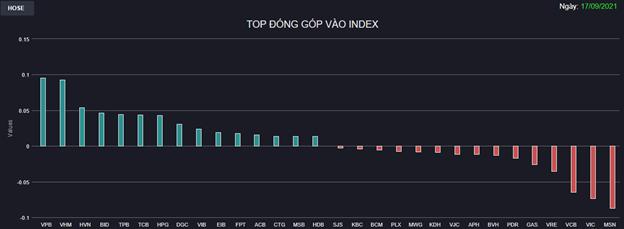 Chứng khoán 17/9: Khối ngoại đẩy mạnh xả ròng phiên cơ cấu danh mục ETF, VN-Index vẫn đóng cửa trên 1.350 điểm nhờ Ngân hàng - Ảnh 1
