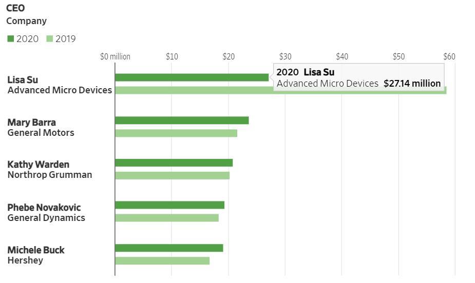 Top 5 CEO nhận lương cao nhất năm 2020. Ảnh:MyLogIQ
