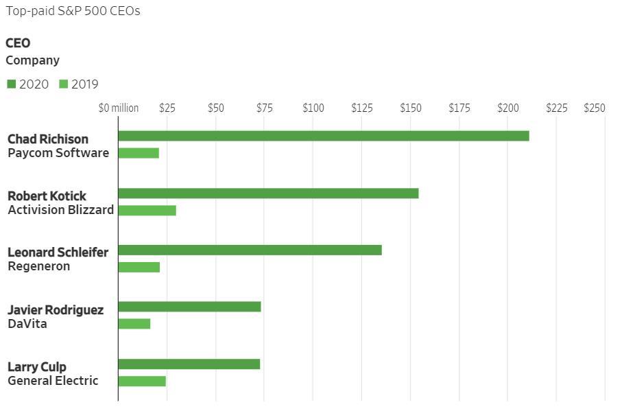 Top 5 CEO nhận lương cao nhất. Ảnh:MyLogIQ