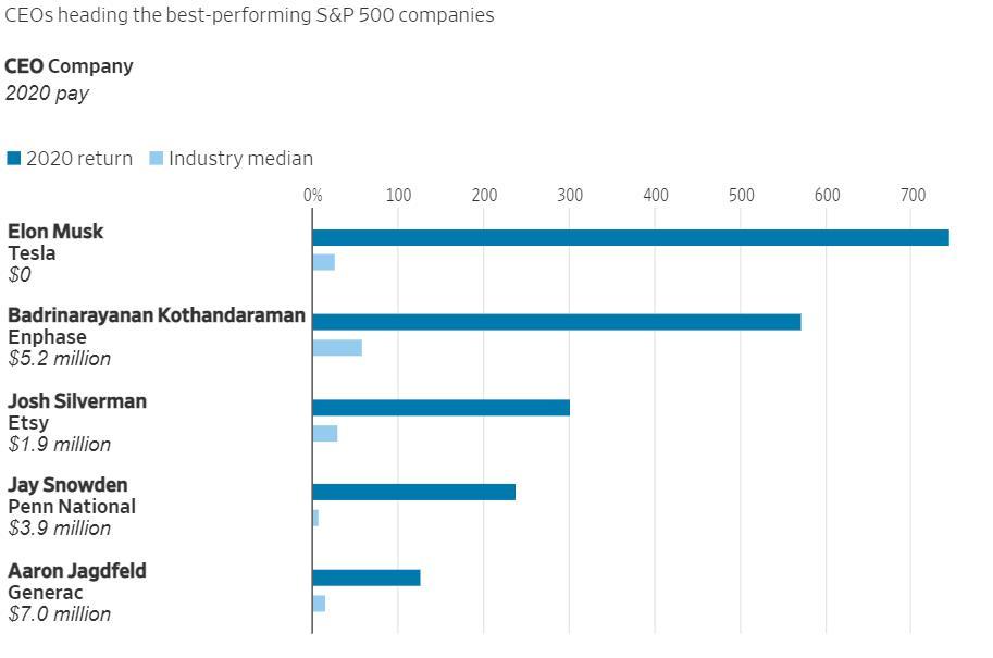 Top 5 CEO điều hành các tập đoàn hoạt động tốt nhất năm 2020. Ảnh:MyLogIQ