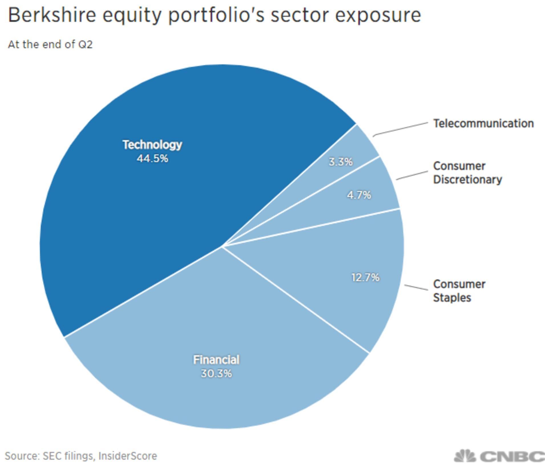 Công nghệ vượt tài chính trở thành danh mục đầu tư lớn nhất tạiBerkshire Hathaway với 44,5%. Nguồn: SEC, InsiderScore.