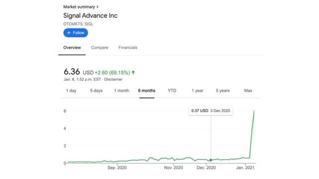 Cổ phiếu công ty Signal Advance tăng tới 12 lần chỉ trong 2 ngày nhờ một dòng tweet của Elon Musk.