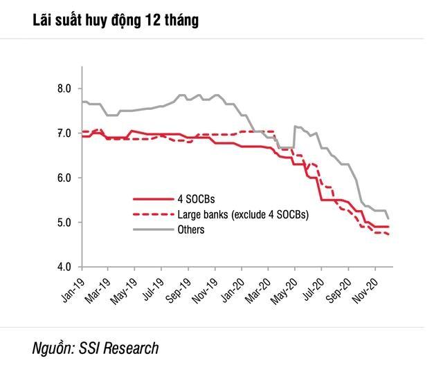 Lãi suất tiền gửi giảm mạnh là một trong các yếu tố kéo dòng tiền vào thị trường chứng khoán