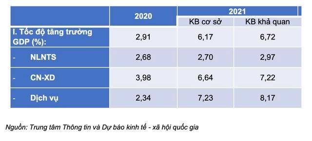 Kịch bản tăng trưởng kinh tế Việt Nam năm 2021