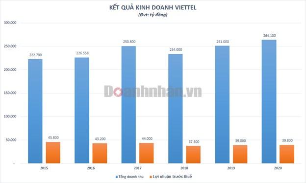 Doanh thu Viettel vượt 11,4 tỷ USD - Ảnh 1