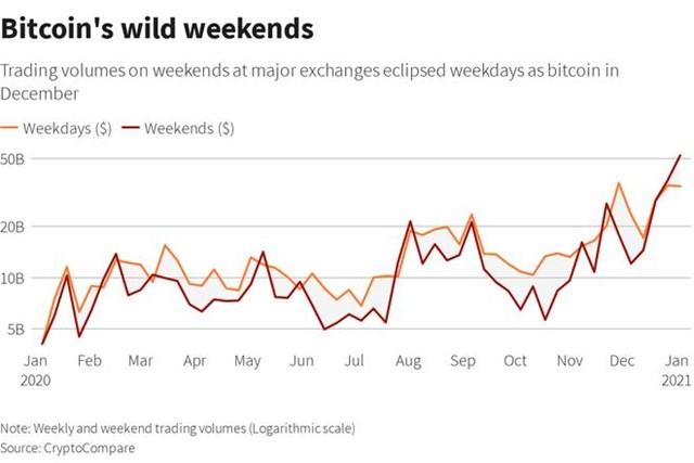 Khối lượng giao dịch Bitcoin tăng mạnh vào cuối tuần. (Ảnh chụp màn hình)