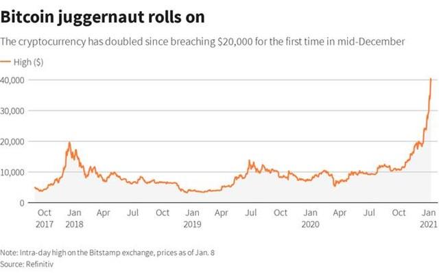 Giá Bitcoin vượt40.000 USD/đồng vào cuối tuần trước.(Ảnh chụp màn hình)