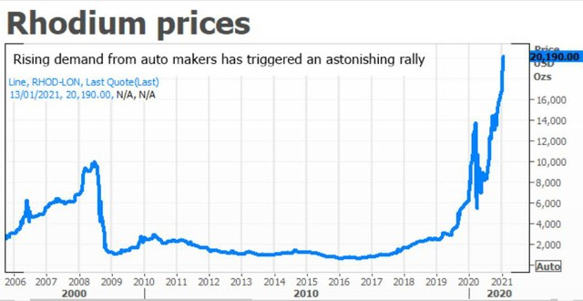 Giá kim loại quý hiếm và giá trị nhất hành tinh Rhodium đã tăng 3.000% - Ảnh 1