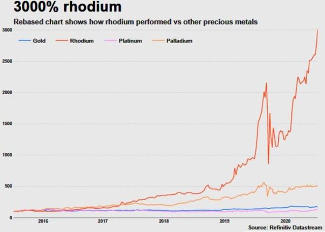 Giá kim loại quý hiếm và giá trị nhất hành tinh Rhodium đã tăng 3.000% - Ảnh 2