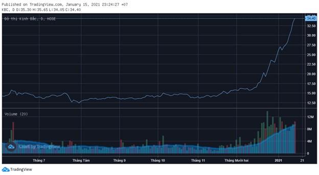 Cổ phiếu công ty của ông Đặng Thành Tâm tăng gấp đôi trong vòng một tháng - Ảnh 1