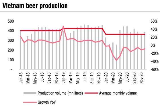"""SSI Research: Ngành bia phải đến năm 2022 mới hồi phục hoàn toàn, 2 """"ông lớn"""" Sabeco và Heineken vẫn miệt mài """"chạy đua"""" - Ảnh 2"""
