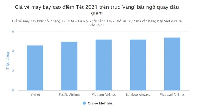 Giá vé máy bay Tết tiếp tục giảm mạnh - Ảnh 1