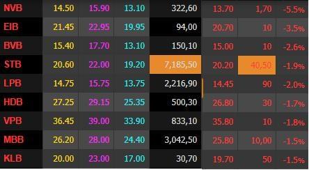Hơn 16.000 tỷ đổ vào mua cổ phiếu trong phiên nhà đầu tư bán tháo, VnIndex mất 75 điểm - Ảnh 1