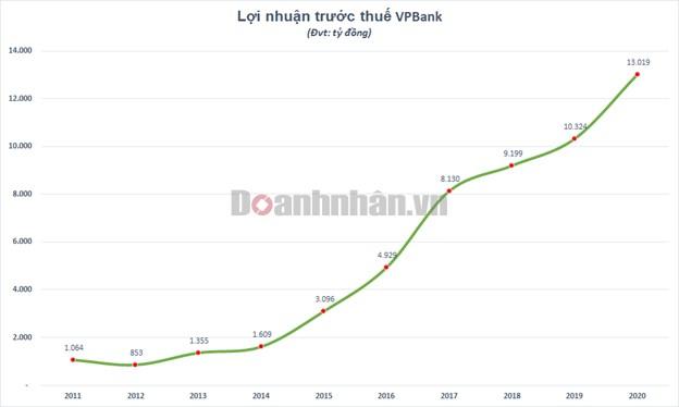 VNDirect: FE Credit có thể được định giá 2,3 – 2,6 tỷ USD - Ảnh 1