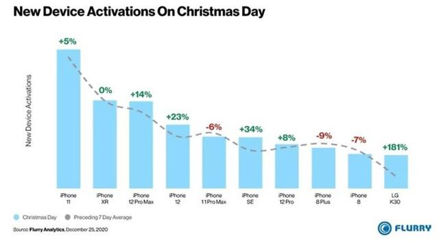 iPhone 12 mini vắng mặt trong danh sách điện thoại bán chạy nhất ở Mỹ trong Lễ Giáng Sinh vừa qua.