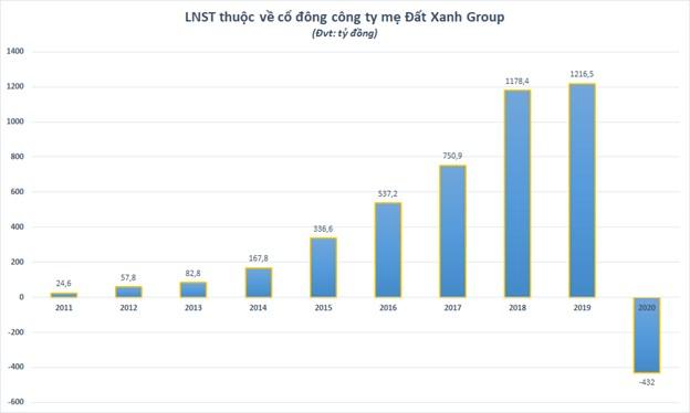 Đất Xanh Group lần đầu báo lỗ kể từ khi lên sàn - Ảnh 1