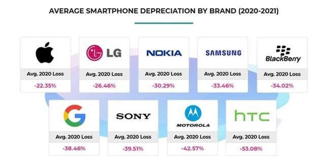 Với mức giảm trung bình chỉ 22,35%, các mẫu điện thoại của Apple là sản phẩm giữ giá nhất năm 2020.