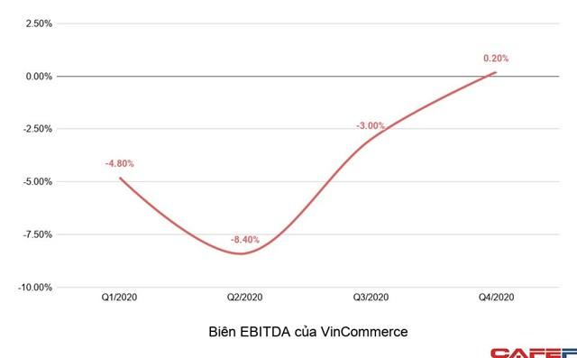 Đóng cửa gần 700 cửa hàng kém hiệu quả, chiến lược 'dọn cỏ dại' là chìa khóa giúp VinCommerce đạt EBITDA dương - Ảnh 1