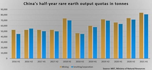 Giá tăng liên tục, Trung Quốc nâng hạn ngạch sản xuất đất hiếm lên cao kỷ lục - Ảnh 2