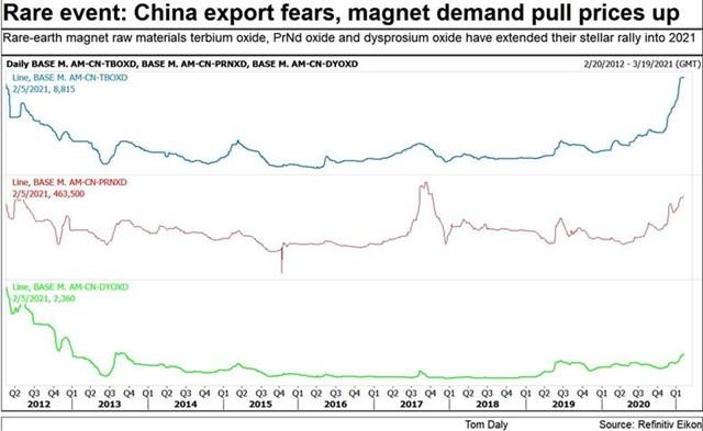 Giá tăng liên tục, Trung Quốc nâng hạn ngạch sản xuất đất hiếm lên cao kỷ lục - Ảnh 3