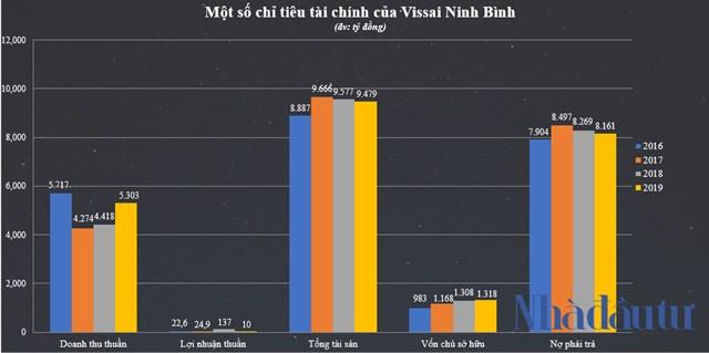 Hệ sinh thái 'khủng' của Vissai Group - Ảnh 1