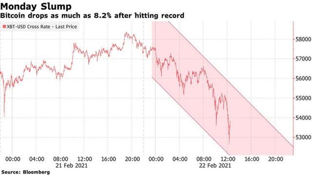 Giá Bitcoin đột ngột lao dốc sau khi lập kỷ lục.