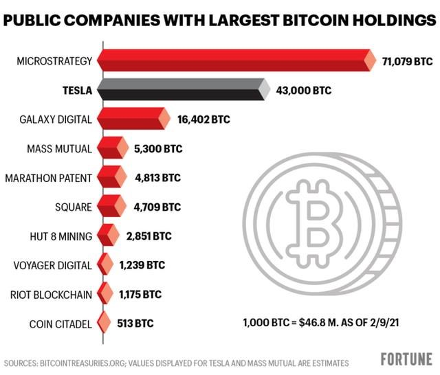 Danh sách các công ty đại chúng nắm giữ Bitcoin nhiều nhất thế giới, tính đến thời điểm 9/2/2021.