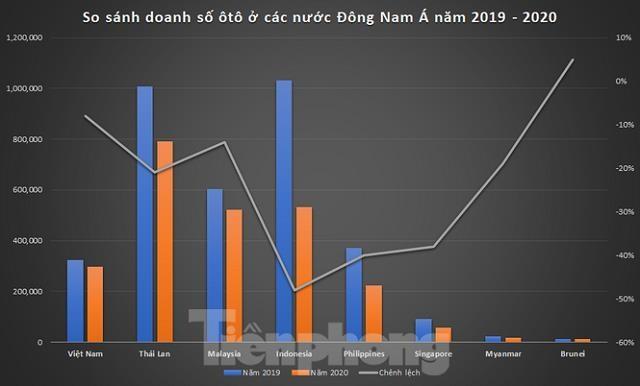 Biểu đồ doanh số các quốc gia trong khu vực Đông Nam Á. Số liệu:AAF
