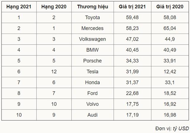 Những thương hiệu ô tô giá trị nhất thế giới - Ảnh 1