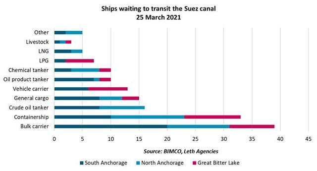 Số lượng các loại tàu chở hàng đang mắc kẹt ở kênh đào Suez ngày 25/3. Ảnh: CNBC.