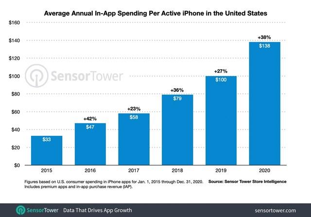 Mức chi cho ứng dụng trên App Store liên tục tăng trong những năm gần đây.