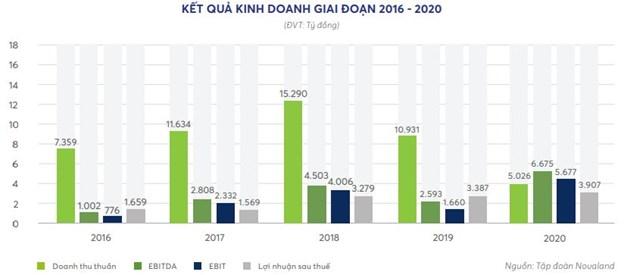 """Trọng tâm bất động sản du lịch năm 2021 của Novaland và """"át chủ bài"""" 5 tỷ USD tại Phan Thiết - Ảnh 1"""