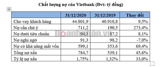 """Trong khi ngành ngân hàng liên tục toả sáng, vì sao Vietbank """"khiêm tốn"""" suốt một năm qua? - Ảnh 3"""