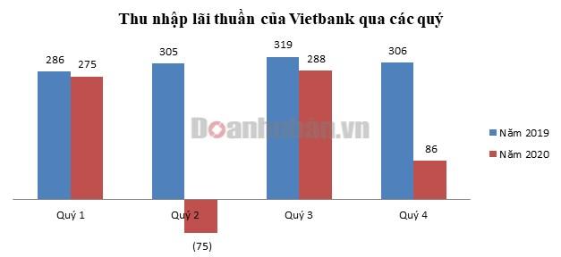 """Trong khi ngành ngân hàng liên tục toả sáng, vì sao Vietbank """"khiêm tốn"""" suốt một năm qua? - Ảnh 1"""