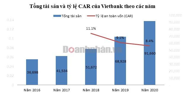"""Trong khi ngành ngân hàng liên tục toả sáng, vì sao Vietbank """"khiêm tốn"""" suốt một năm qua? - Ảnh 2"""