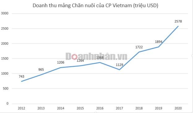 """Gương mặt """"vàng"""" trong làng nuôi heo ở Việt Nam lãi 1 tỷ USD, ngang ngửa với Honda và Samsung, công ty đó là ai? - Ảnh 2"""