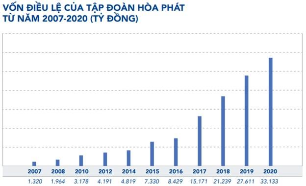 10 năm chỉ thăng không trầm của cổ phiếu Hòa Phát - Ảnh 4
