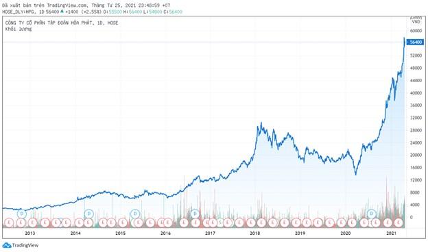 10 năm chỉ thăng không trầm của cổ phiếu Hòa Phát - Ảnh 1