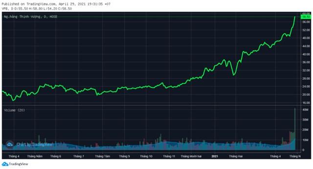 """Bán FE Credit với giá """"khủng"""", cổ phiếu VPBank lên đỉnh lịch sử với thanh khoản kỷ lục - Ảnh 2"""