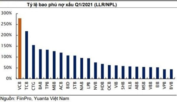 """Gần nghìn tỷ đồng đổ vào Vietcombank trong 2 phiên tăng mạnh, """"vua của bank"""" bắt đầu tăng tốc? - Ảnh 2"""