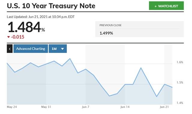 Lợi suất trái phiếu chính phủ Mỹ kỳ hạn 10 năm. Nguồn: Marketwatch